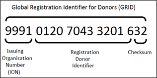 Why a global donor identifier (GRID) - WMDA